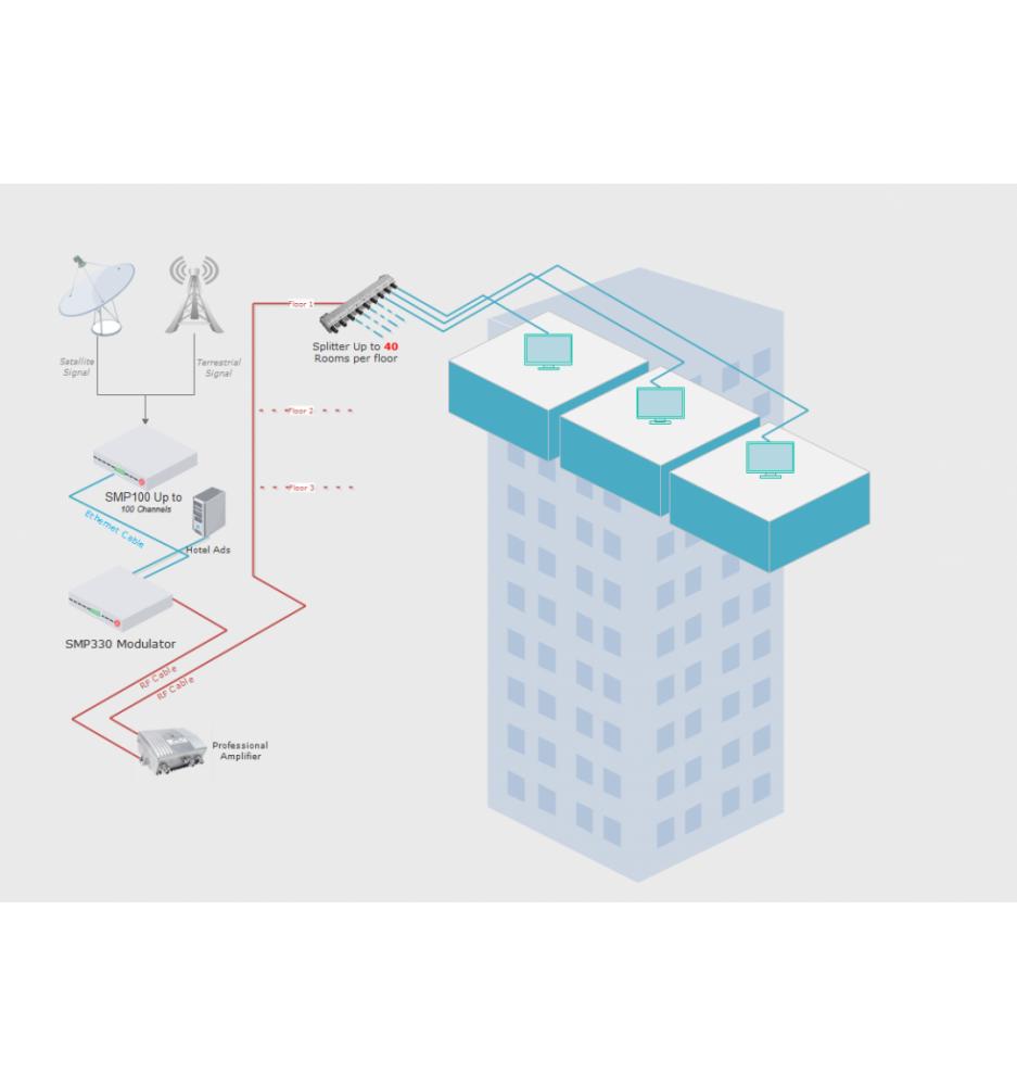 WELLA SMP100 IPTV Platform 3 Modulate space for distribution of DVB signal via Internet, QAM
