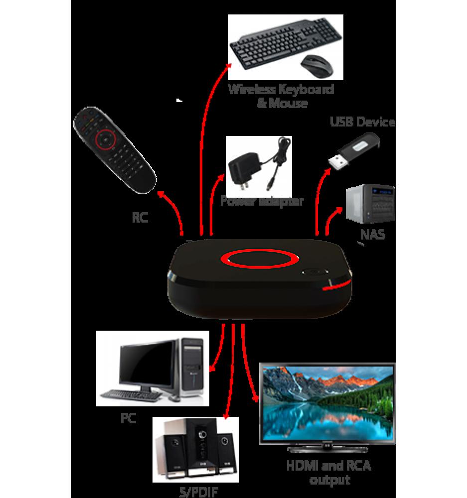 MAG 424w3 IPTV 4K UHD HEVC Built-in Wi-Fi 3 (Original infomir)